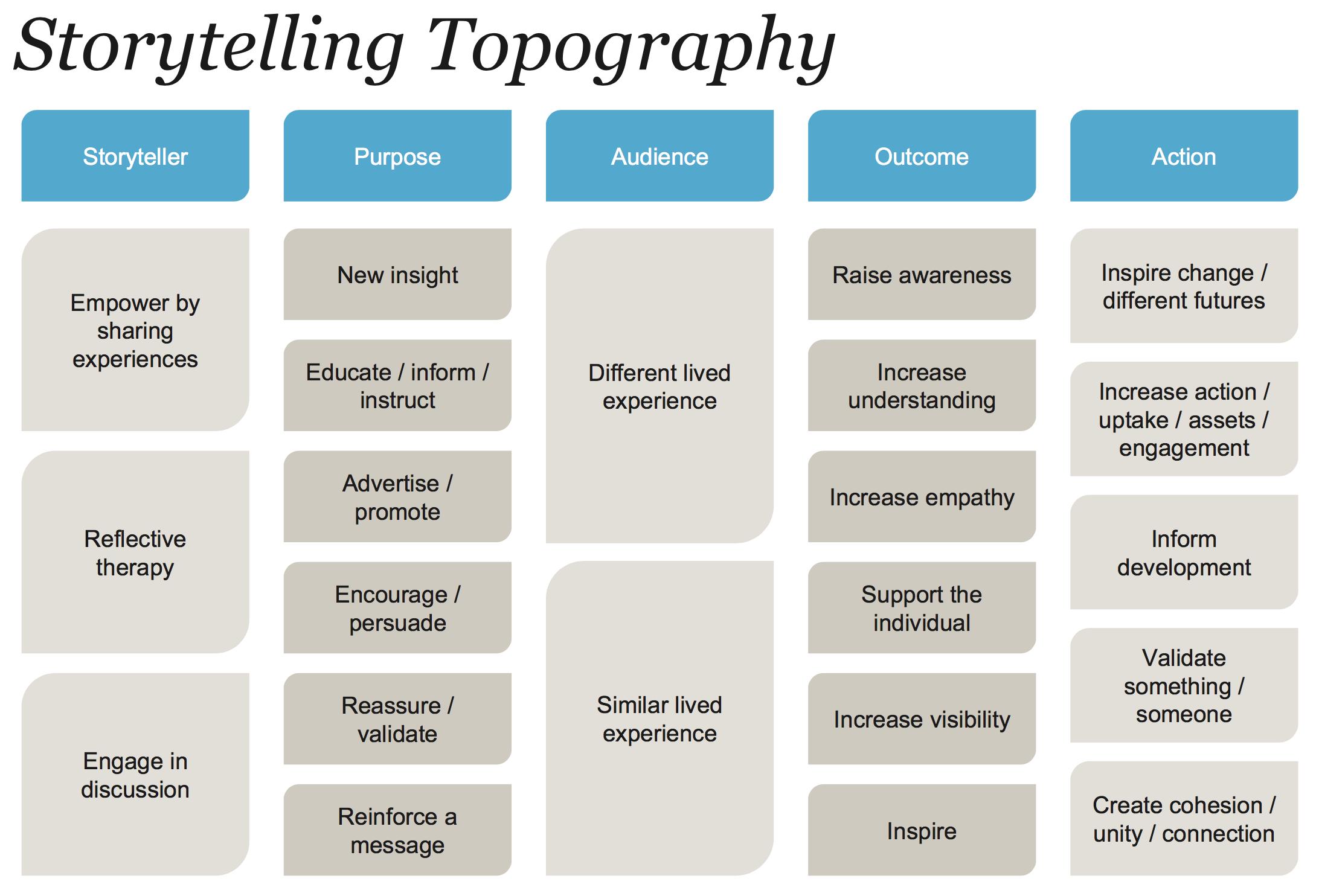 Storytelling topography