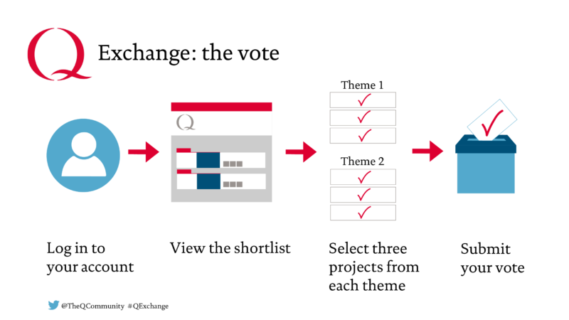 Q Ecxchange vote process