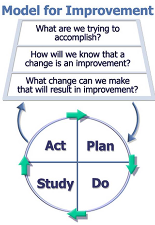 PDSA model for improvement