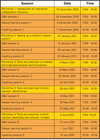 Network weaving - table of session dates