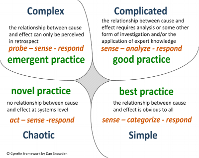 Snowden's Cynefin framework, with four domains: Complex, Complicated, Chaotic and Simple