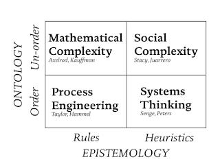 Mathematical modelling framework