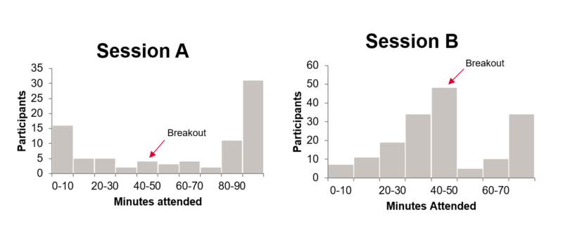 Two disengagement patterns from different virtual sessions, showing drop-off rates following breakouts.