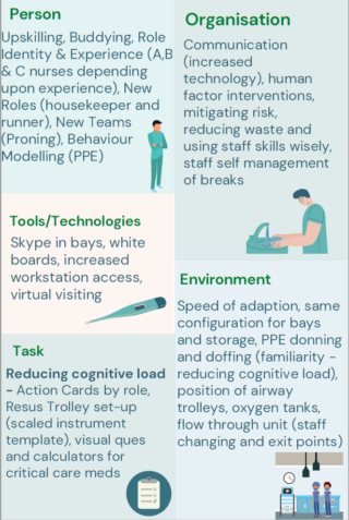 Figure 2 summarised by illustration of the key learning points of the application of the SEIPS model to ICU