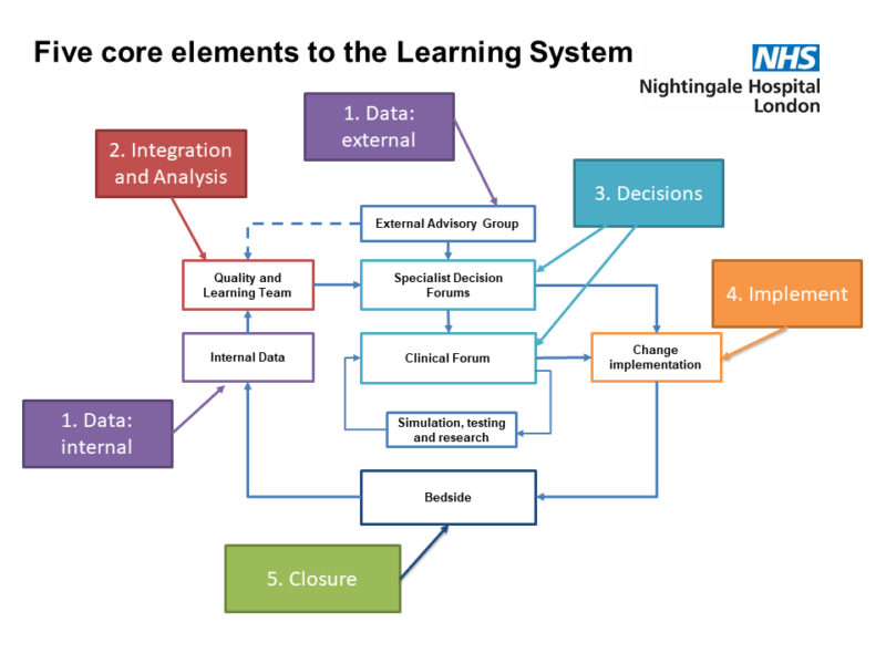 Diagram of the five core elements of the learning system