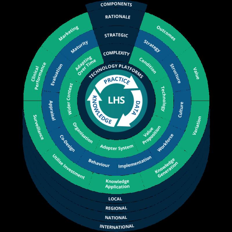 Image of Learning Health System framework