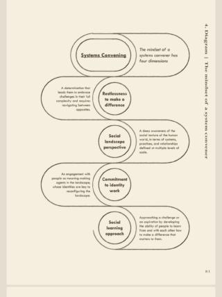 Systems Convening mindset